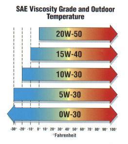 engine oil grades chart