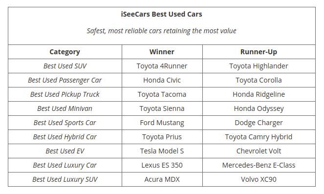 According To Data The Best Used Vehicles To Buy In 2020