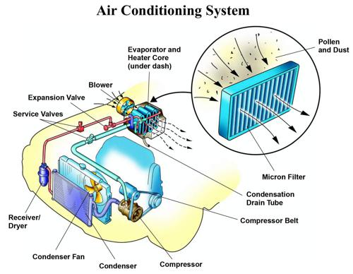 Why Is My Car Air Conditioner Not Blowing Cold Air?